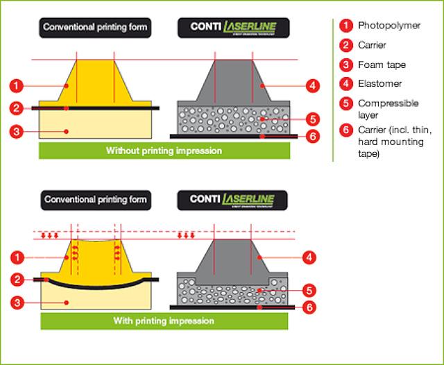 Conti Laser Line CSL Conti Laser Line CCX Conti Laser Line CSX
