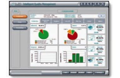 IQM (Intelligent Quality Management)